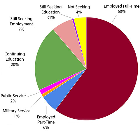 Employed Full-Time 60%, Continuing Education 20%, Still Seeking Employment 7%, Employed Part-Time 6%, Not Seeking 4%, Public Service 2%, Military Service 1%, Still Seeking Education <1%